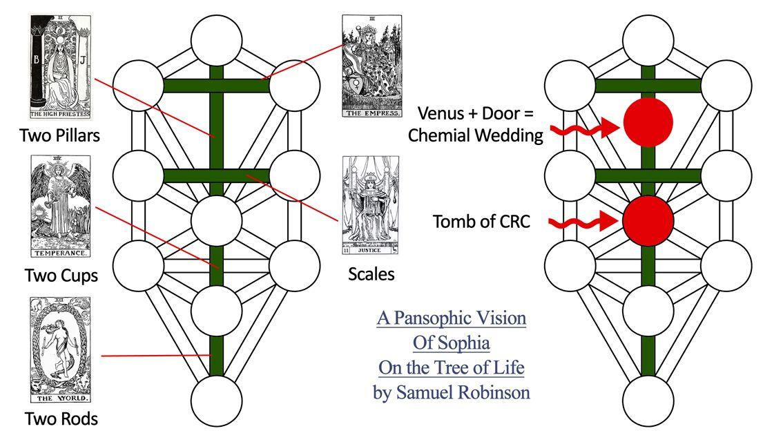 A Secret Rosicrucian Diagam Of Sophia